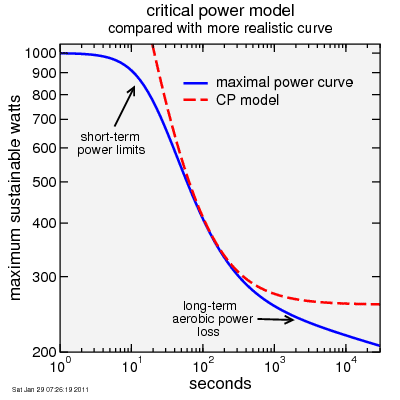 critical power example